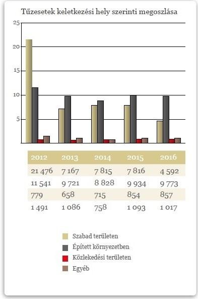 A tűzesetek keletkezési hely szerinti megoszlása. Forrás: BM Országos Katasztrófavédelmi Főigazgatóság 2016. Évkönyv